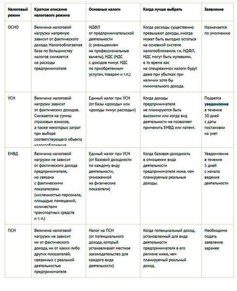 podgotovka-k-registracii