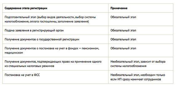 soderzhanie-jetapa-registracii